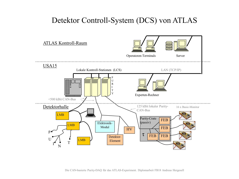 DCS-Anbindung