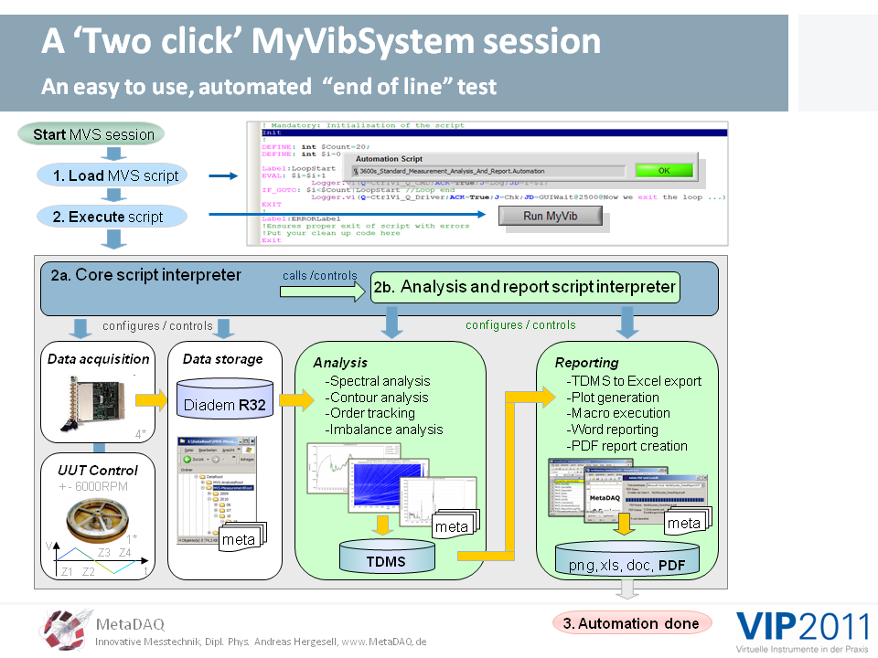 MetaDAQ Slide 11: The MyVibSystem, an automated measurement and analysis session