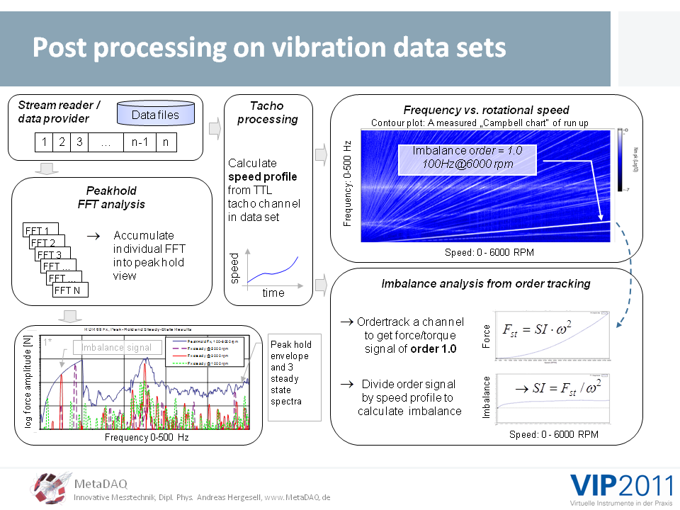 MetaDAQ Slide 12: The MyVibSystem, some post processing on vibration data sets