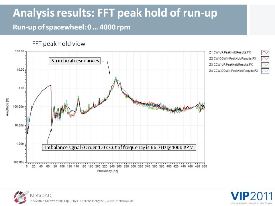 MetaDAQ Slide 14: The MyVibSystem, Peak hold spectral analysis of a run-up