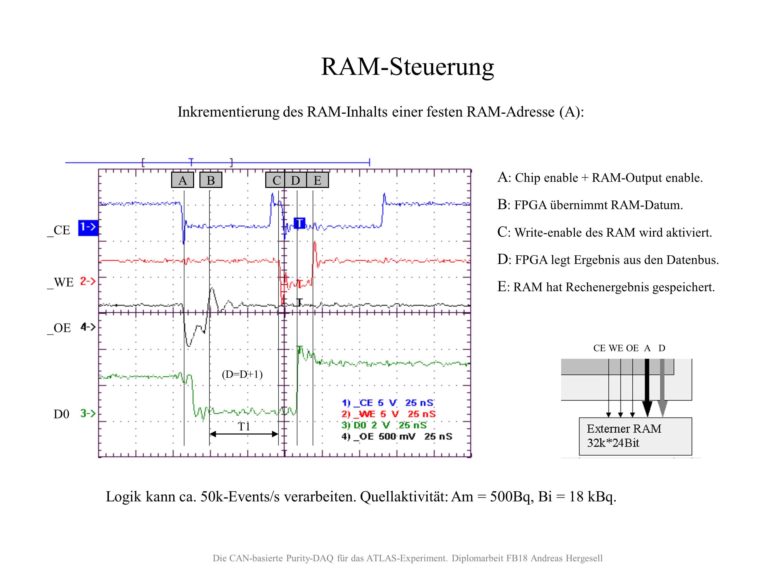 CACHE-RAM Ansteuerung