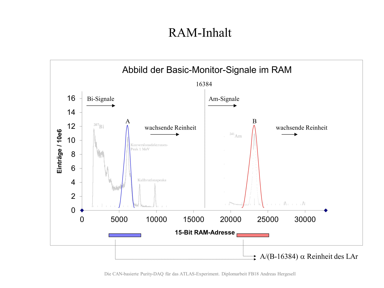 Histogramme im RAM