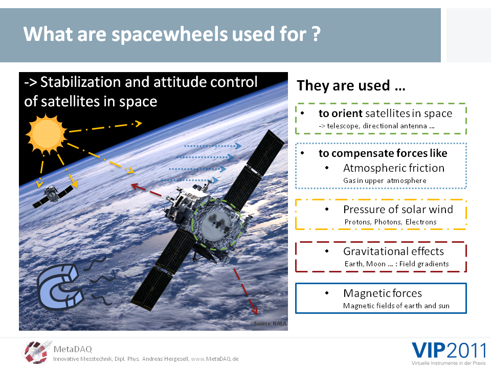 MetaDAQ Slide 3: Spacewheels are used to compensate external forces on satellites in space