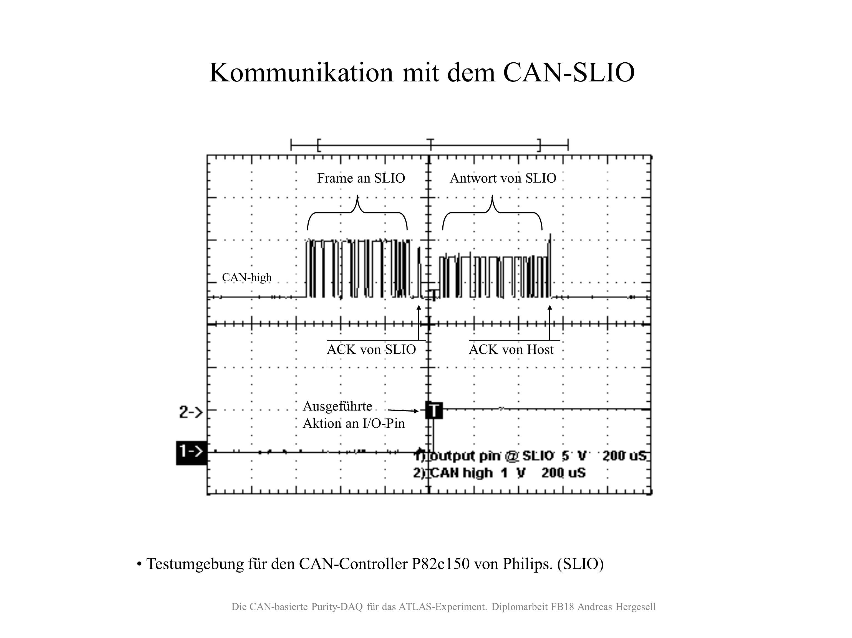 CAN-SLIO Kommunikation