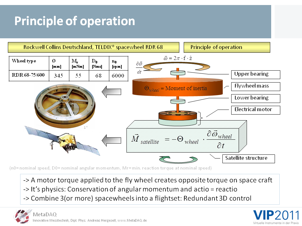 MetaDAQ Slide 4: Principle of operation of spacewheels