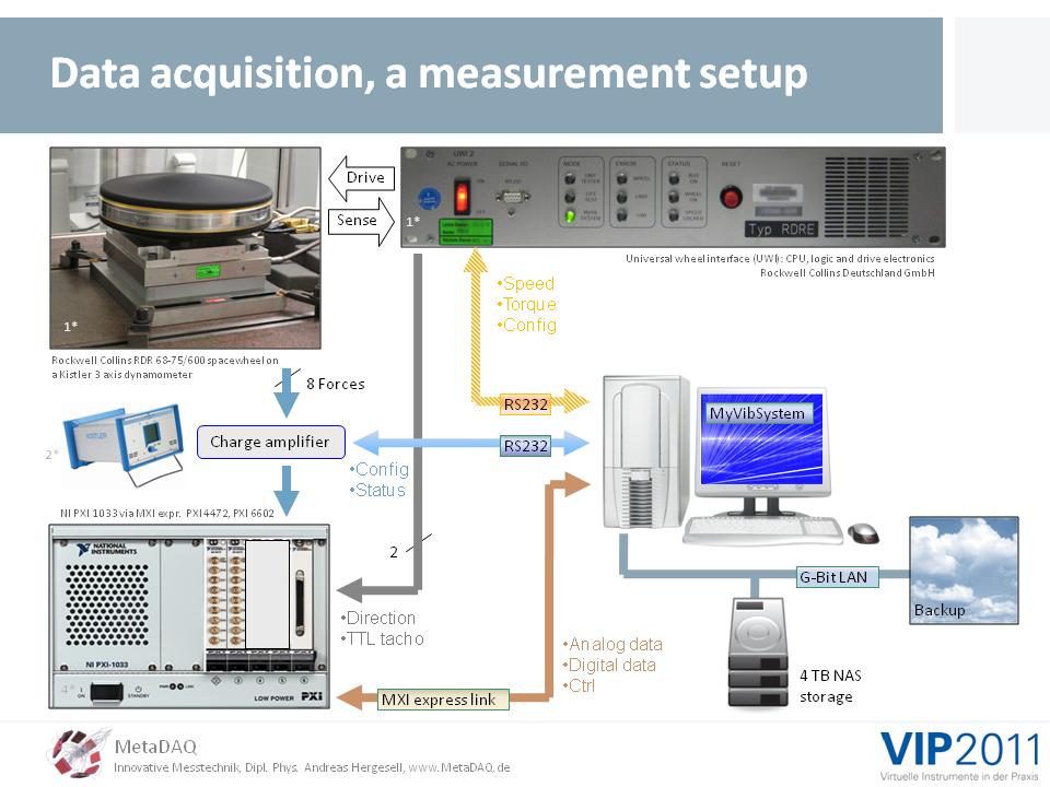 MetaDAQ Slide 7: Dynamic 3D force and torque measurements