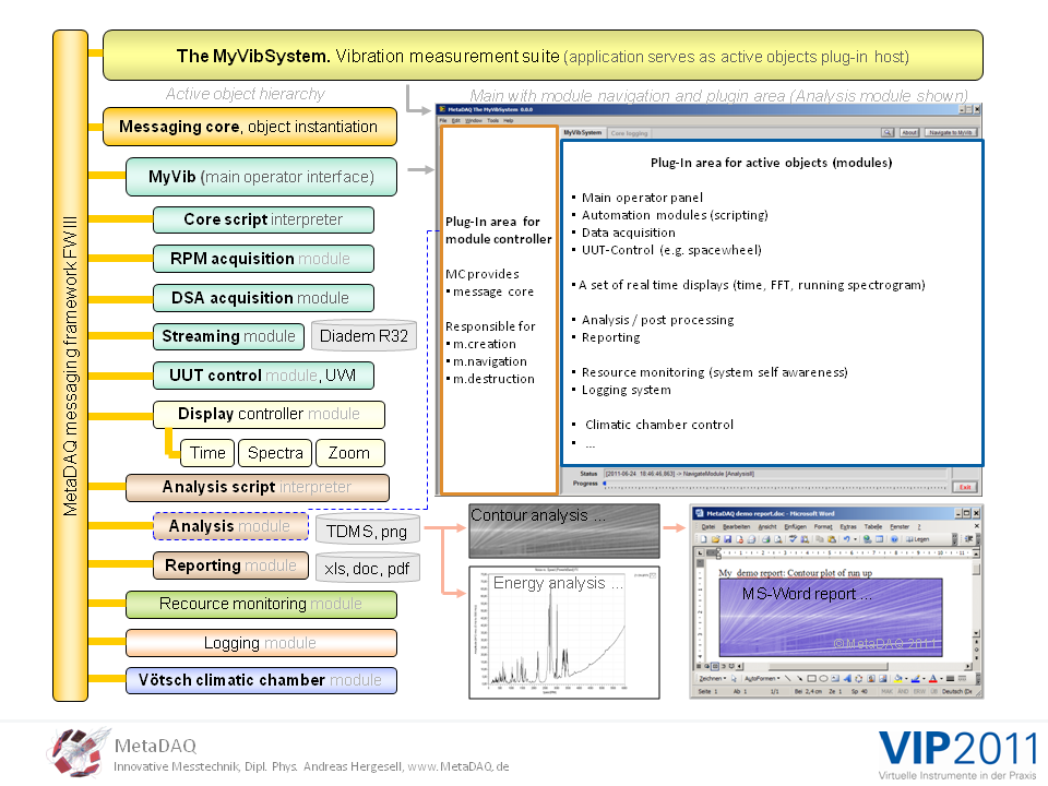 MetaDAQ Slide 9: The MyVibSystem serves as an active object plug-in host